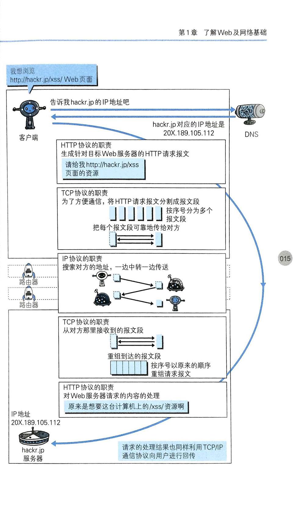 HTTP协议跟其他协议的关系